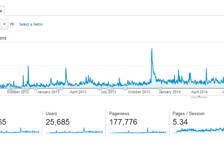 Screenshot of Google Analytics Graph & Stats